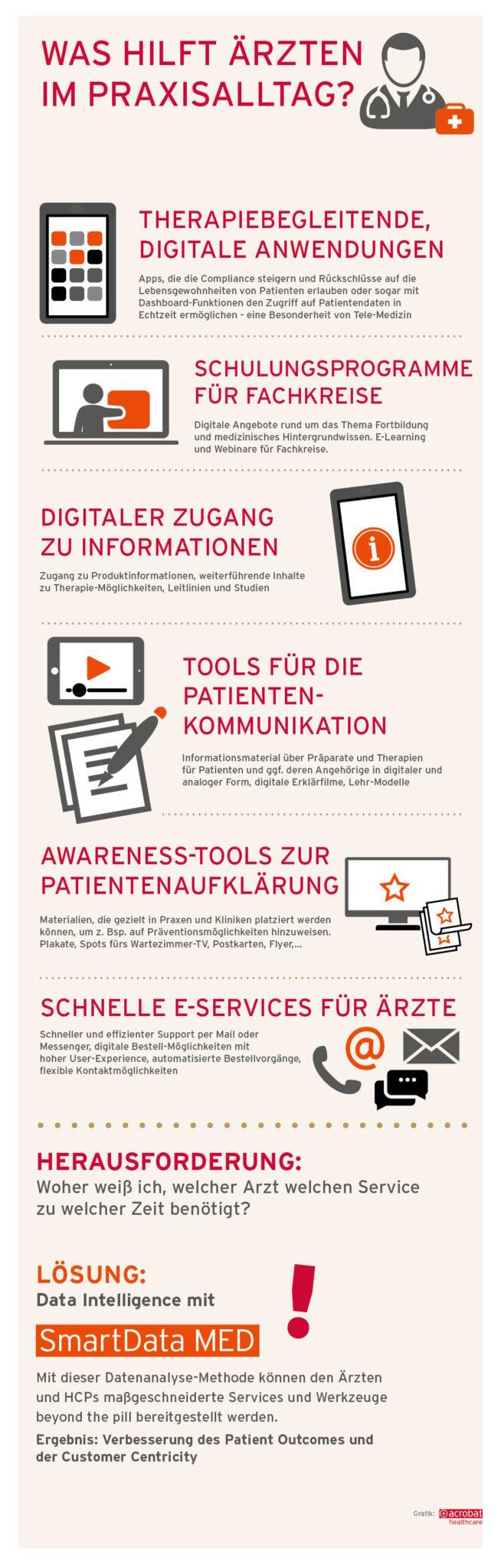 2_acrobat-healthcare-Infografik-SmartDataMed-Beyond-the-pill_PRAXISALLTAG