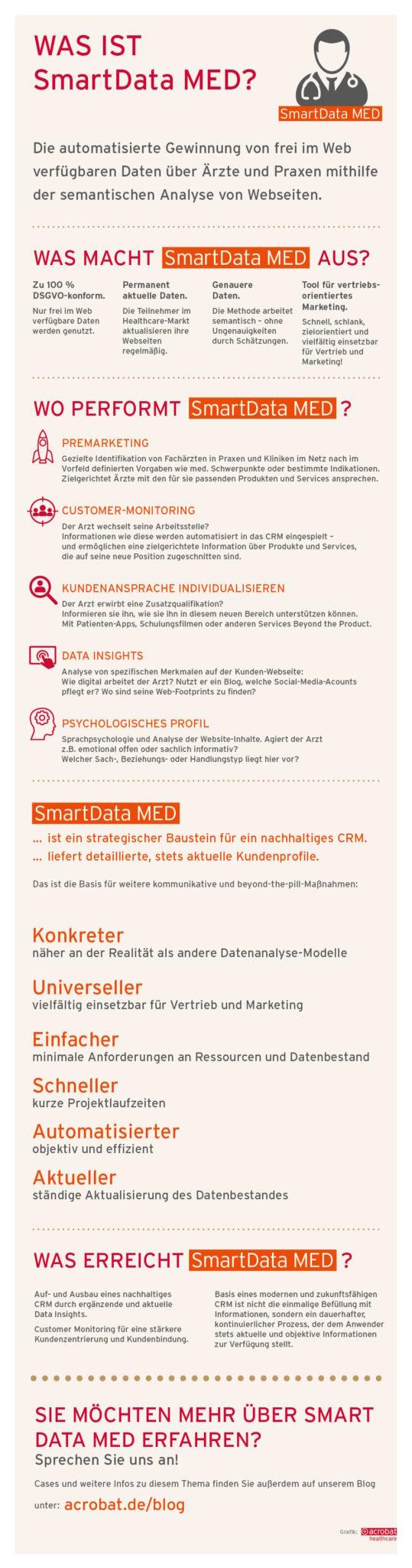3_acrobat-healthcare-Infografik-SmartDataMed-Beyond-the-pill_SMARTDATA