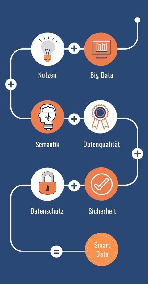 Von Big Data zu Smart Data